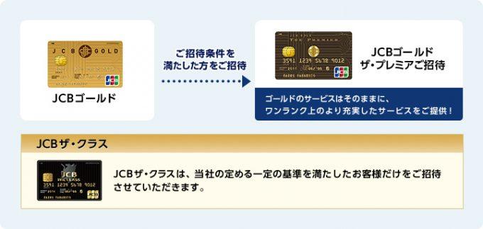 JCBゴールドカードから「JCBゴールドザ・プレミア」または「JCBザ・クラス」に招待される流れ