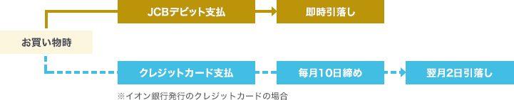 イオン銀行キャッシュ+デビットの支払いイメージ