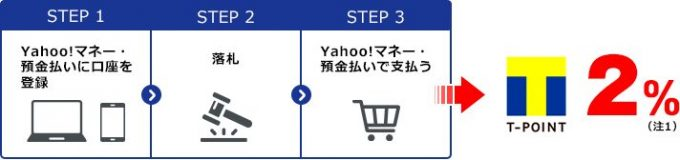ジャパンネット銀行の口座からヤフオクの落札代金を支払うと、最大で落札金額の2%分のTポイントが貯まる