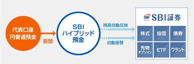 SBIハイブリット預金の特徴