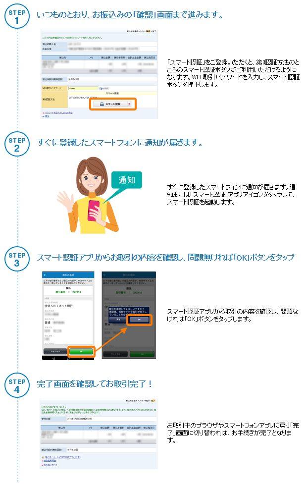 住信SBIネット銀行のスマート認証の使い方