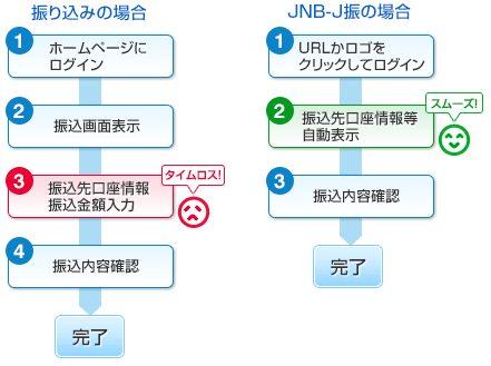 通常の振り込みとJNB-J振との違い