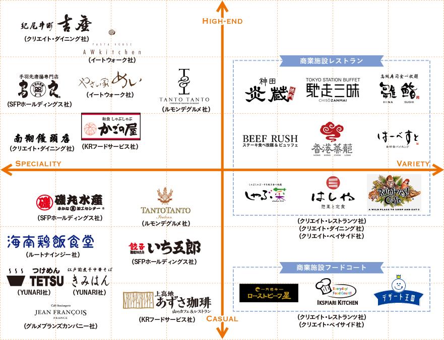 クリエイト・レストランツのグループマップ