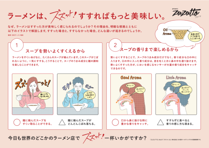 How to ZUZUTTO(ズズット)